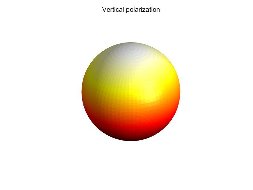 Vertical Polarized Omnidirectional Antenna