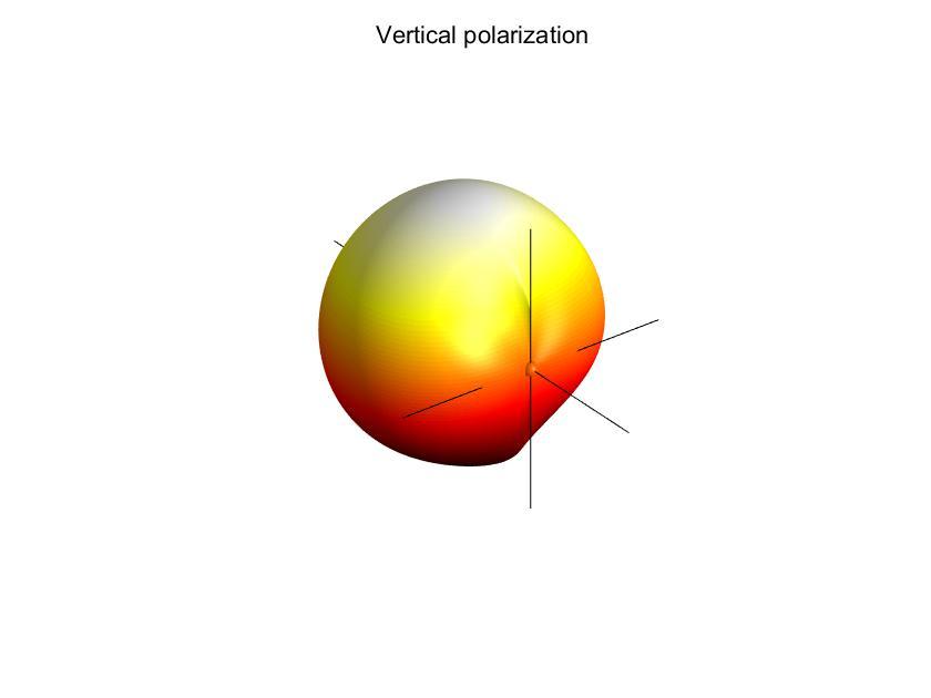 3GPP_sectorized_v_pol_65_hpbw